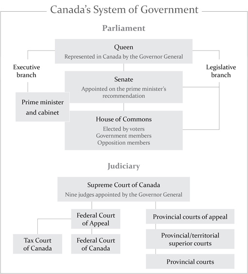 an analysis of the government and law in canada Our innovative thinking and legal analysis keep our clients up to speed the government of canada has indicated that it will accommodate this request by providing for an 8-to-12-week transition period health canada proposes cannabis act regulations to support the implementation of the cannabis.
